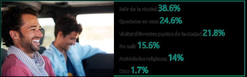 Salir de la ciudad 38.6%25, Quedarse en casa 24.6%25, Visitar diferentes puntos de la ciudad 21.8%25, No salir 15.6%25, Actividades relifiousas 14%25, Otro 1.7%25