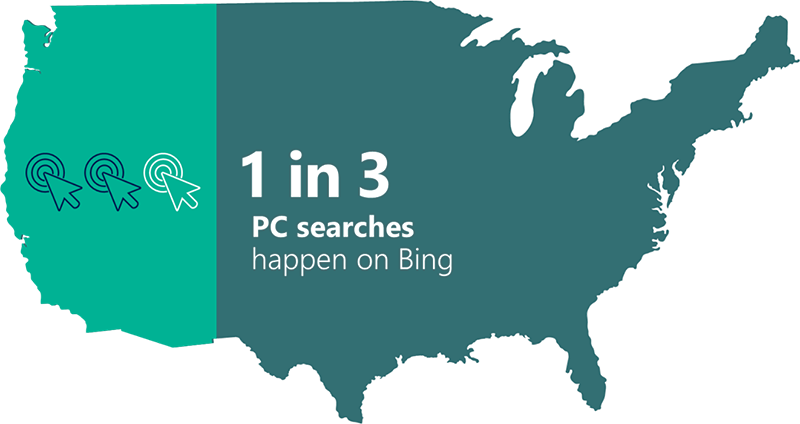 Ppc Strategy For Small Businesses Bing Ads