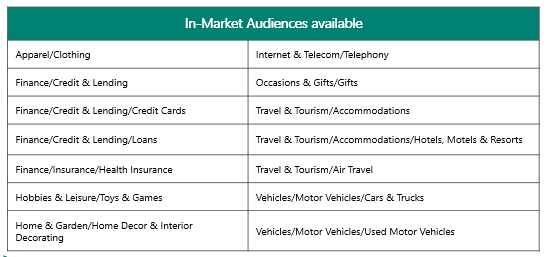 Table showing In-Market Audiences available