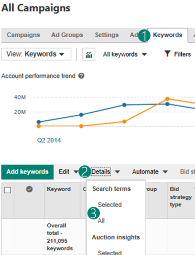 Diagram showing keyword performance