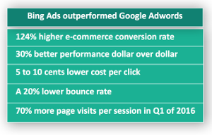 List of ways Bing Ads outperformed Google AdWords.