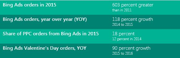 List of data points detailing Bing Ads growth and performance.