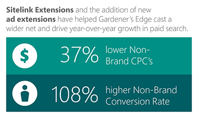 The Bing Ads figures for Gardener's Edge