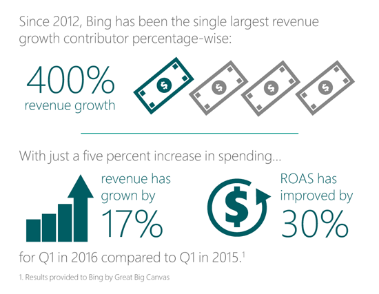 Great Big Canvas results with Bing Ads