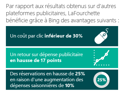 Data provided to Bing by LaFourchettevia