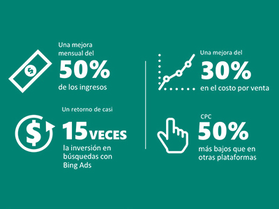 LATAM statistics at Bing Ads