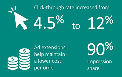 Datatable displaying MandM Direct's click-through rate increase, ad extensions benefits, and impression share.