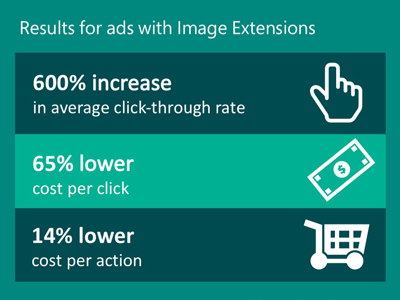 Table showing results for ads with Image Extensions: 600% increase in click-through rate, 65% lower cost per click, 14% lower cost per action. Data provided to Bing by Mohegan Sun.