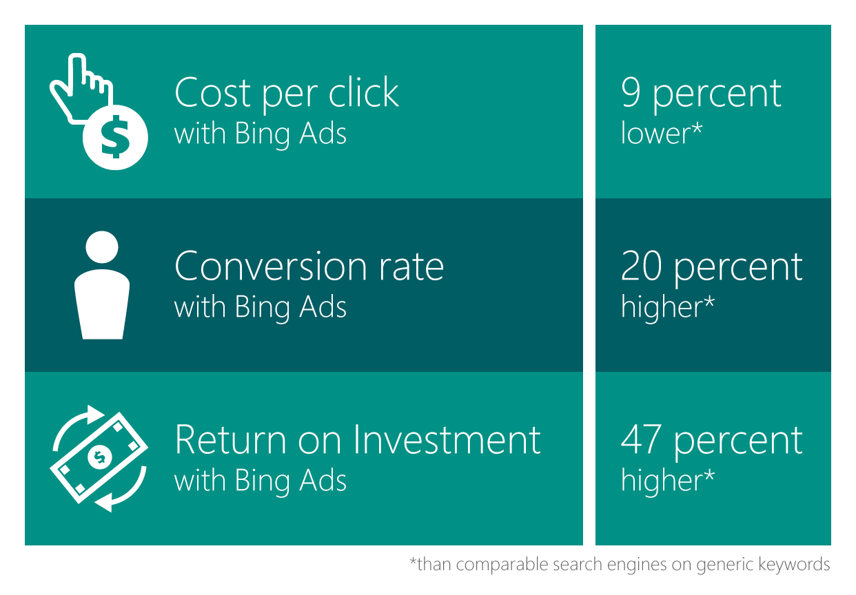 Table showing momondo's performance gains using Bing Ads: 9 percent lower cost per click, 20 percent higher conversion rate, and 47 percent higher return on investment.