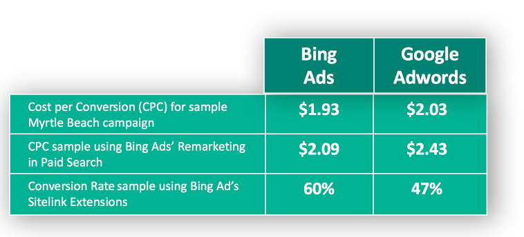 Table showing cost savings and better conversion  rate with Bing Ads compared to Google AdWords.