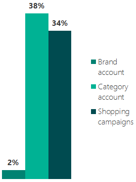 Bar graph showing offline return on ad spend. During the holidays, offline ROAS improved by 2% for brand, 38% for non-brand, and 34% for Bing Shopping Campaigns compared to pre-holiday levels.