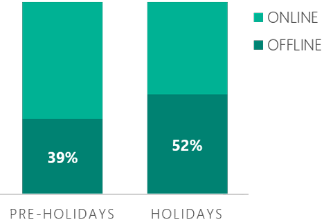 Bar graph showing pre-holiday, online and offline revenue generated by Bing Ads campaigns compared to performance during the holidays. Pre-holiday revenue share was 39% for offline sales. During the h