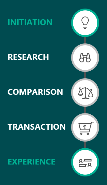 Visualization of the consumer decision journey: initiation, research, comparison, transaction, experience
