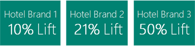 graphic showing % lift for three hotel brands, rancing from 10 to 50% lift.