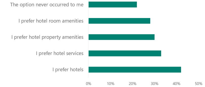 Chart answering the question 'Why do travelers choose to stay in hotels rather than private accommodations?' The answers in decreasing popularity: I prefer hotels, I prefer hotel services, I prefer hotel property amenities, I prefer hotel room amenities, The option never occurred to me.