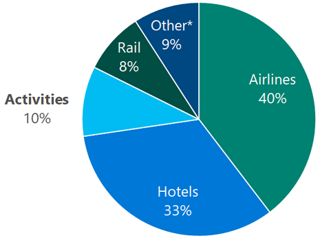 Pie chart showing travel segment size, Airlines 40%, Hotels 33%, Activities 10%, Other 9% and Rail 8%.