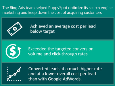 Table illustrating lower cost per lead, higher conversion volume and click-through rates, and a higher rate of lead conversions than with Google AdWords. Data provided to Bing by PuppySpot.