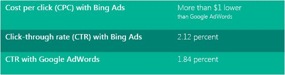 Bing Ads performance figures for Residential Home Health: More than 1 dollar lower cost per click than Google AdWords, and 2.12 percent click-through rate compared to  1.84 percent with Google AdWords.