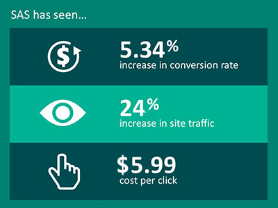 Datatable showing SAS achieving a 5.34% increase in conversion rate, 24% increase in site traffic, and a $5.99 cost per click.