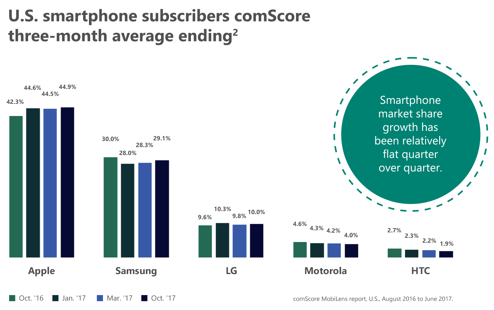 Graph #1: U.S. smartphone subscribers comScore three-month average ending