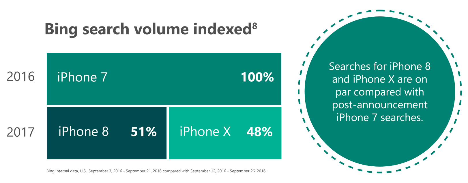 Graph #2: Bing search volume indexed