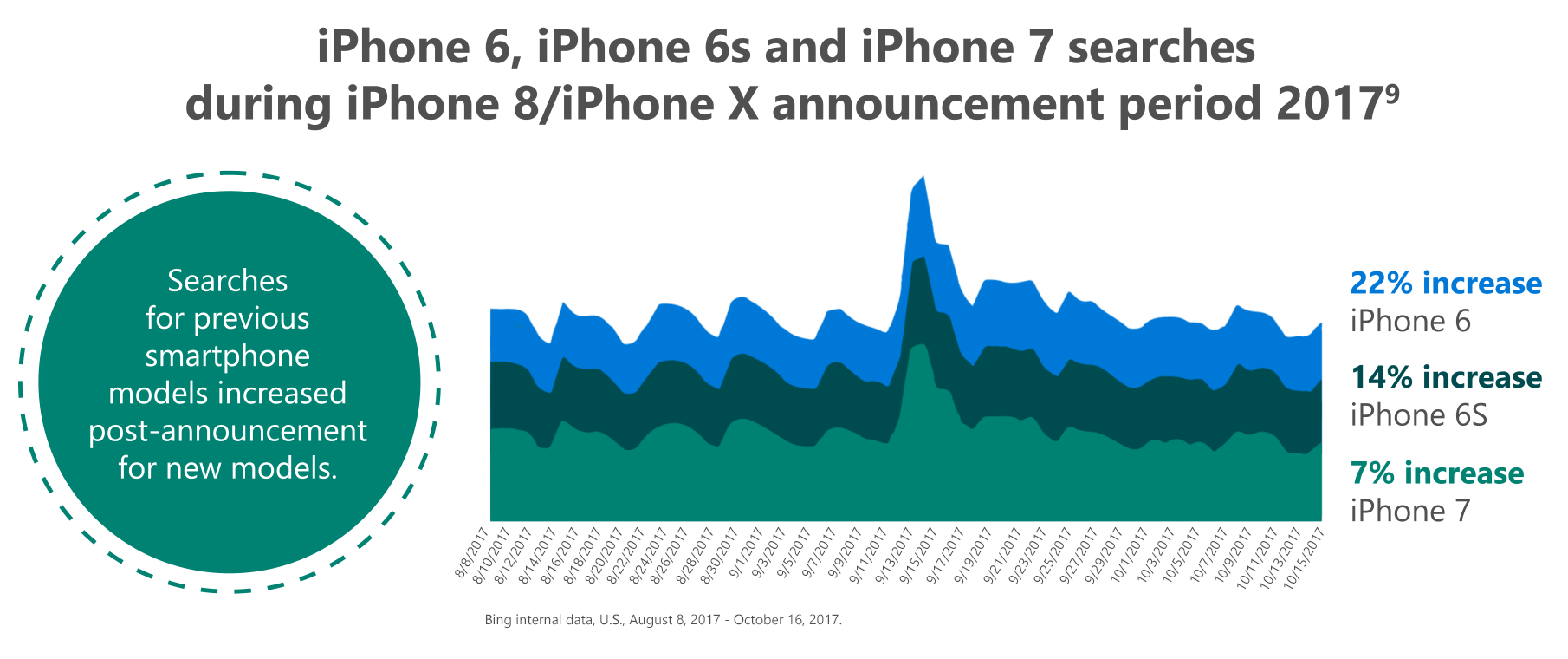 Graph #3: iPhone 6, iPhone 6s and iPhone 7 searches during iPhone 8/iPhone X announcement period 2017
