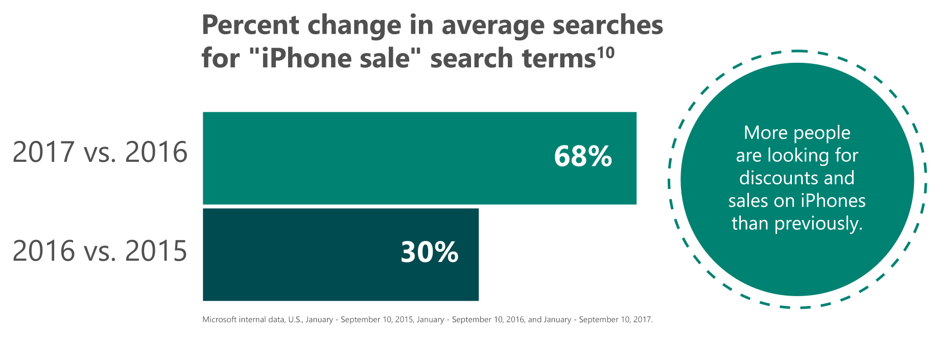"Graph #4: Percent change in average searches to ""iPhone sale"" search terms"
