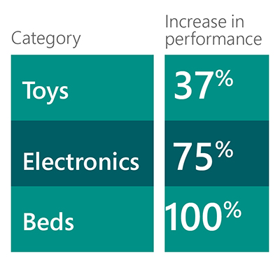 Datatable showing performance increases in various categories: toys 37%; electronics 75%; beds 100%. Data provided to Bing by Summit.