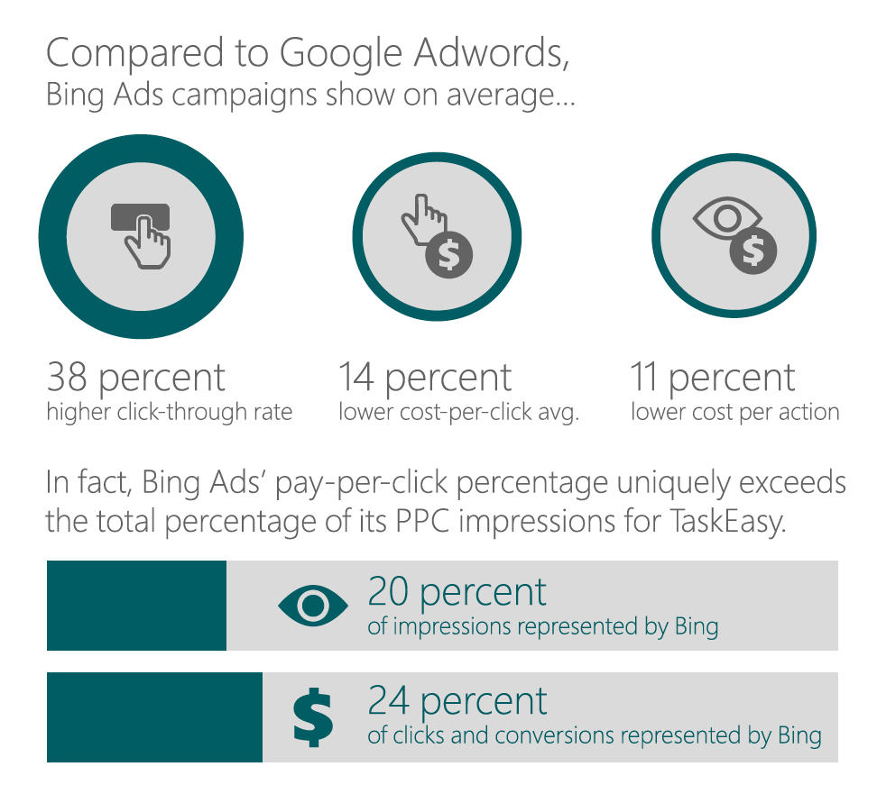 Bing Ads pay-per-click percentage uniquely exceeds the total percentage of its PPC impressions for TaskEasy.