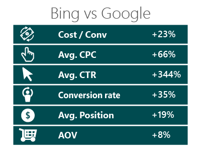 Datatable showing Bing performance increases over Google: cost per conversion 23%; average cost per click 66%; average click-through rate 344%; conversion rate 35%; average position 19%; average order value 8%. Data provided by Too Faced Cosmetics.