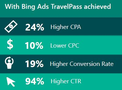 Datatable showing TravelPass achievements with Bing Ads: 24% higher cost per aquisition; 10% lower cost per click; 19% higher conversion rate; 94% highter click-through rate. Data provided by TravelPass Group.