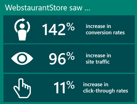 Datatable showing WebstaurantStore achievements with Bing Ads: 142% increase in conversion rates; 96% increase in site traffic; 11% increase in click-through rates. Data provided by WebstaurantStore.