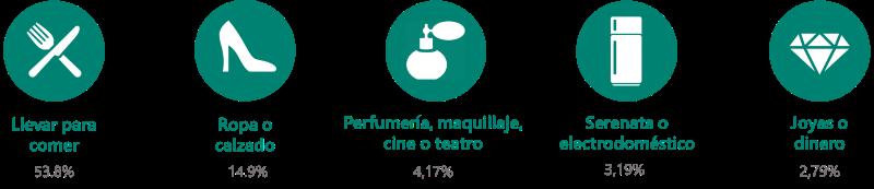 llevar para comer 53,8%25, ropa o calzado 14,9%25, Perfumeria, maquillaje, cine o teatro 4,17%25, Serenata o electrodomestico 3,19%25, joyas o dinero 2,79%25