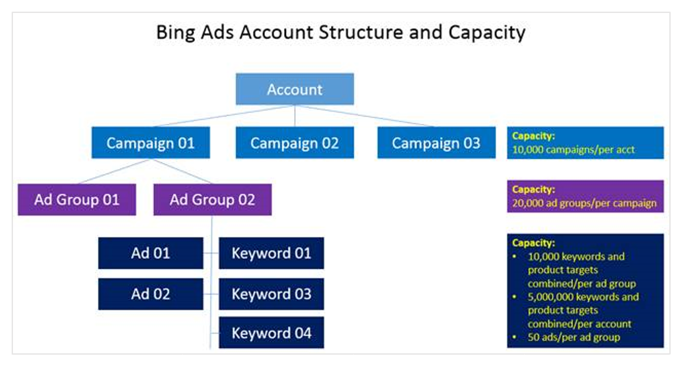 bing ads plan successful campaign