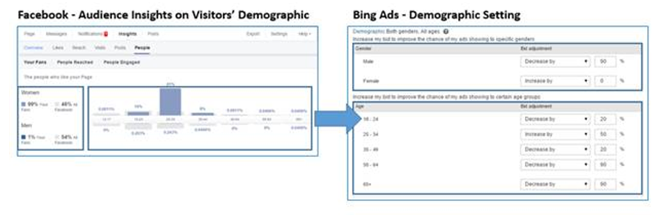 bing ads facebook data