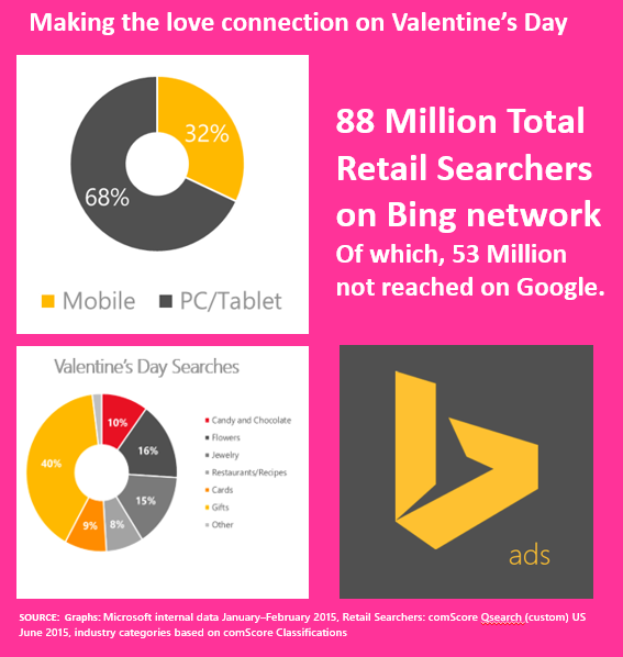 bing ads valentines day