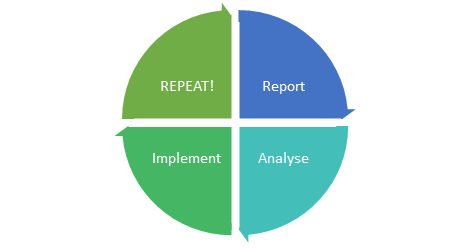 Post Broad Match Implementation Cycle
