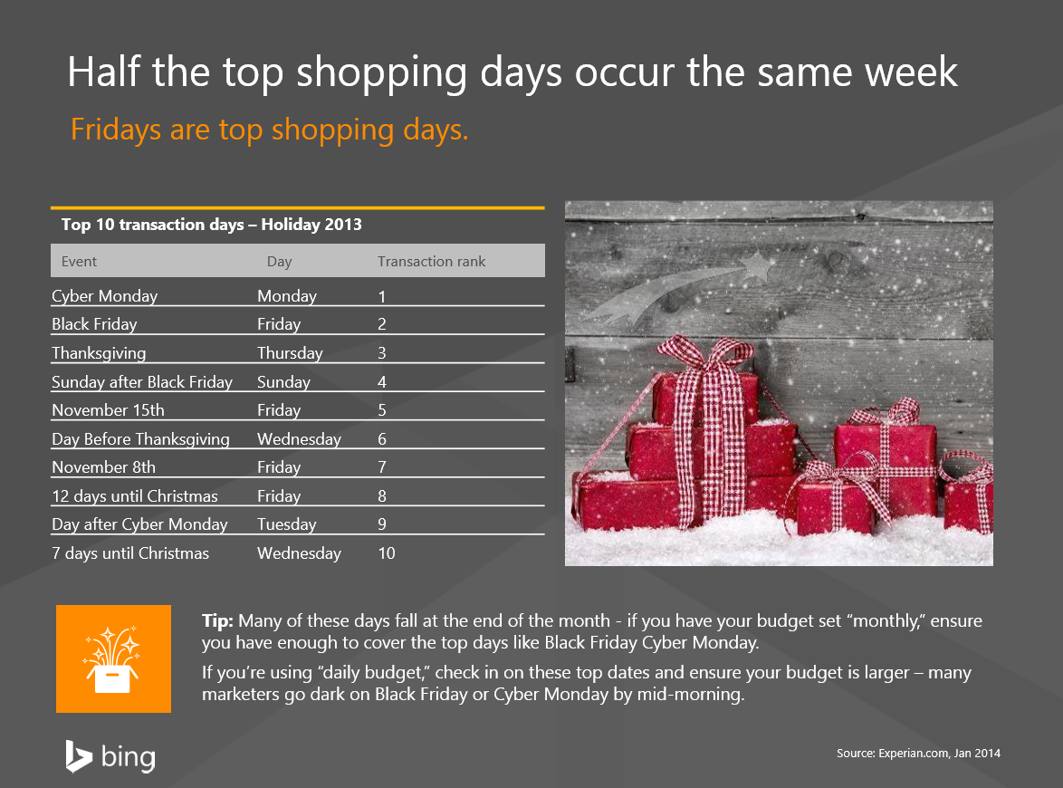 Holiday Preparation Overview Stats And Tips For Thanksgiving Black Friday And Cyber Monday Microsoft Advertising