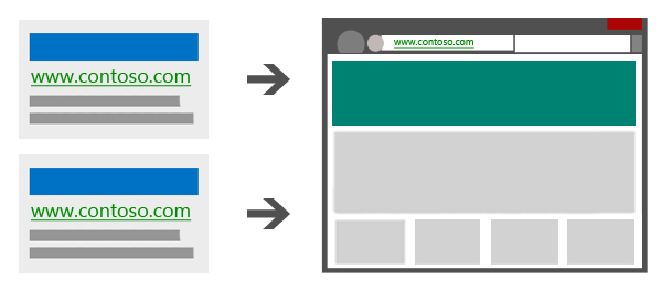 Illustration showing two duplicate ads leading to the same landing page.