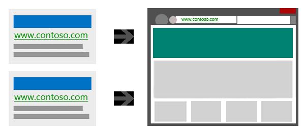 Illustrazione che mostra due annunci duplicati che conducono alla stessa pagina di destinazione.