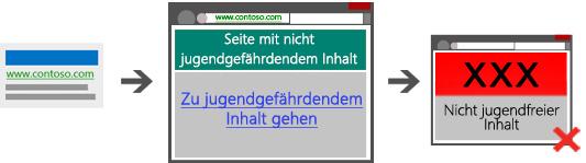 Diagramm mit drei Screenshots, die einen nicht  zulässigen Pfad ohne Überbrückungsseite zwischen Suchanzeige und Landingpage zu nicht jugendfreiem Inhalt zeigen.