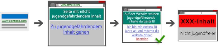 Diagramm mit vier Screenshots, die einen zulässigen Pfad von der Suchanzeige zur Landingpage zur Überbrückungsseite zu nicht jugendfreiem Inhalt zeigen.