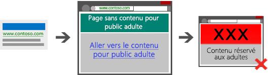 Diagramme présentant trois captures d'écran, qui illustrent un parcours non acceptable, car ne contenant pas de page passerelle entre le lien sponsorisé, la page de destination et le contenu pour adultes.