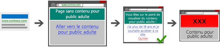 Diagramme présentant quatre captures d'écran, qui illustrent un parcours acceptable pour passer d'un lien sponsorisé à une page de destination, puis à une page passerelle, et enfin à du contenu pour adultes.