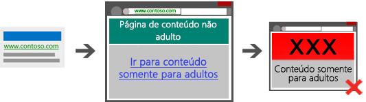Diagrama com três capturas de tela ilustrando um caminho proibido, que não contém uma página intermediária do anúncio de busca à página de destino e ao conteúdo para adultos.