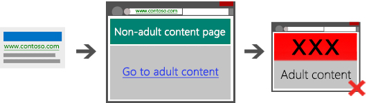 Diagram showing three screenshots illustrating a disallowed path containing no bridge page from search ad to landing page to adult content.