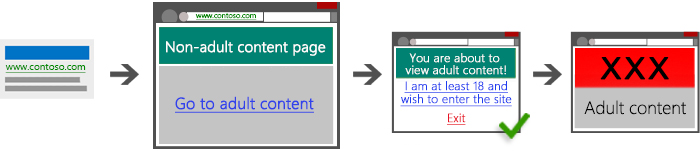 Diagram showing four screenshots illustrating an acceptable path from search ad to landing page to bridge page to adult content.