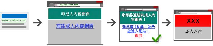 警告使用者將會連到成人內容的橋接頁面。