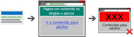 Diagrama que muestra tres capturas de pantalla que ilustran un camino no permitido, que no contiene una página puente desde el anuncio de búsqueda hacia la página de destino y hacia el contenido para adultos.