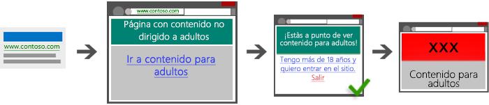 Diagrama que muestra cuatro capturas de pantalla que ilustran un camino aceptable desde el anuncio de búsqueda hacia la página de destino, luego hacia la página puente y finalmente hacia el contenido para adultos.